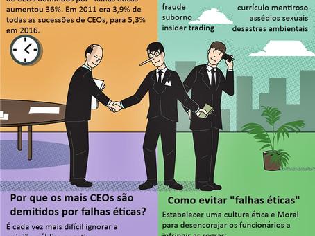 CEO's demitidos por falha ética e Moral