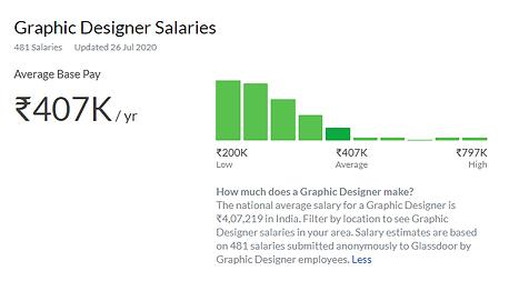 graphic designer salary.png