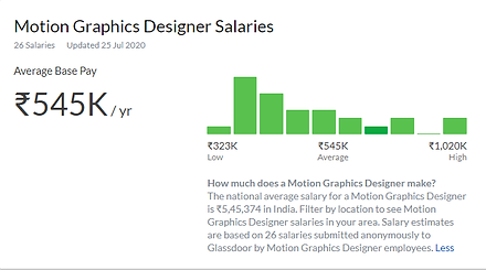 motion graphics salary.png