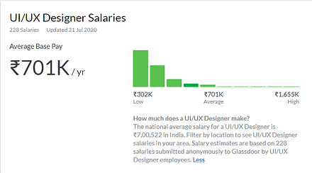 ui ux salary.png