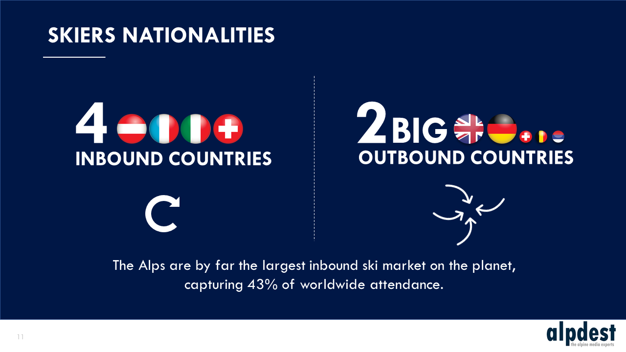 Skiers nationalities