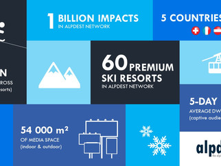Key facts about Alpdest European premium ski resort network.