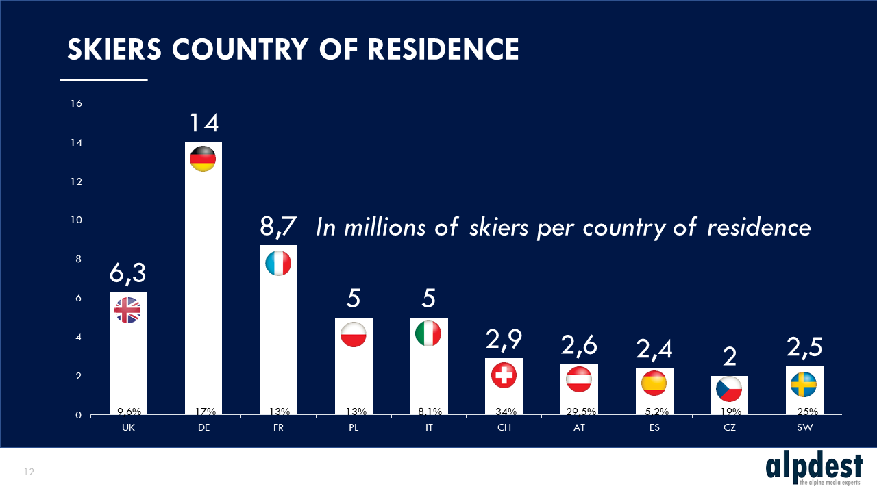 Skiers country of residence