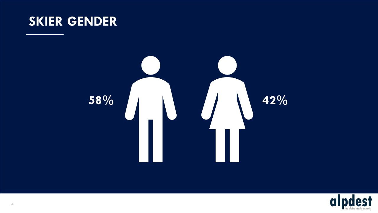 Ski gender