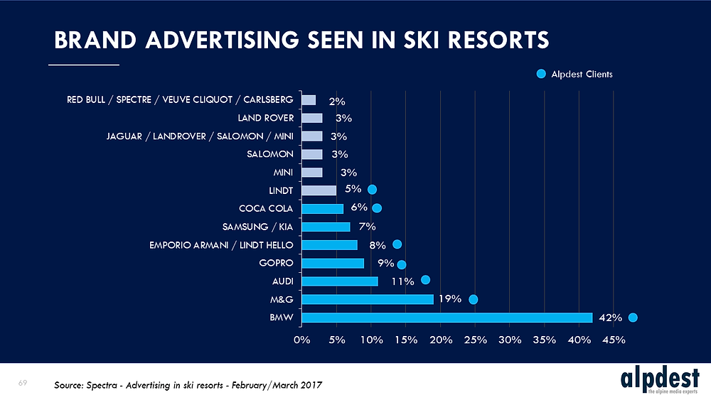 Brand advertising seen in ski resorts - Alpdest network