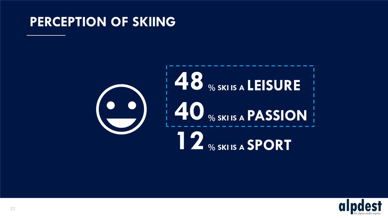 Alpdest - Perception of skiing