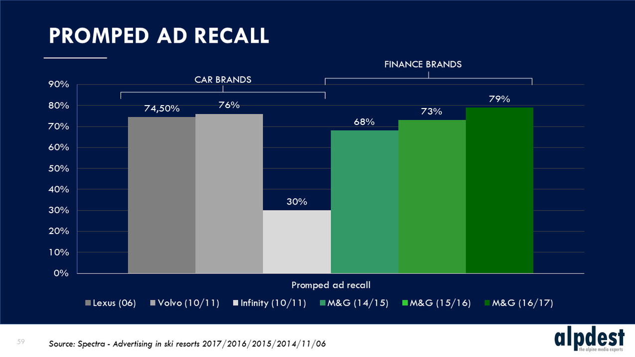 Alpdest - Promped ad recall