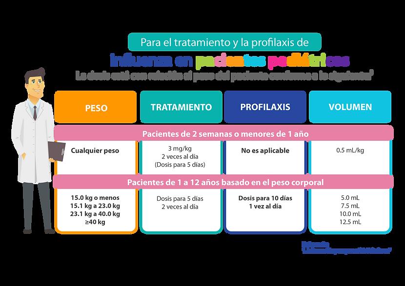 Tabla de dosis - Influenza-02.png
