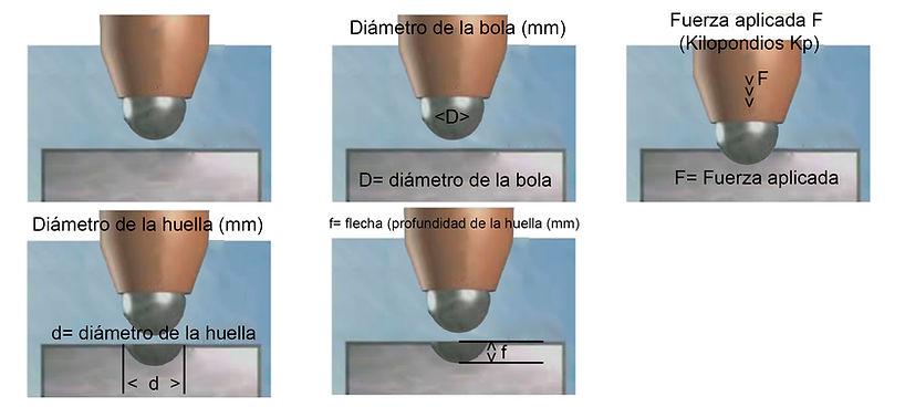 MetaWelding - Dureza Brinell magnitudes