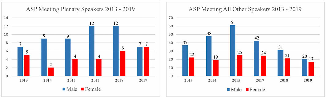 All Gender ASP conf stats - 2013-2019 co