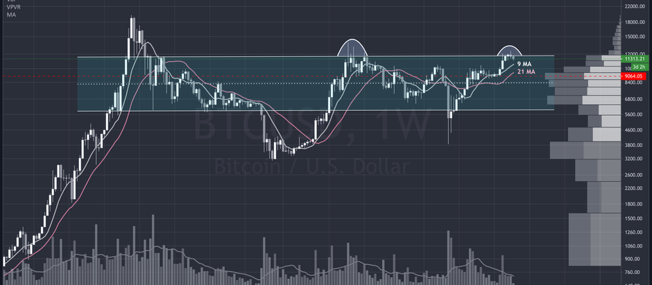Is BTC rangebound and how does the CME gap come into play?