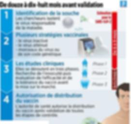 Infographie du Parisien : le process de mise au point d'un vaccin