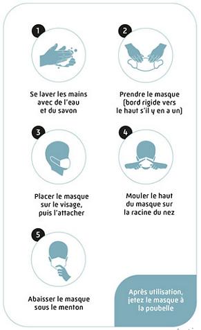 Infographie mettre un masque correctement