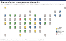 This map shows where states stand on the extra $300 weekly unemployment benefits