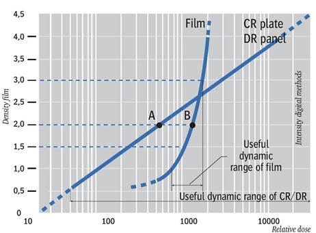 динамический диапазон запоминающих пластин