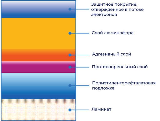 структура запоминающей пластины