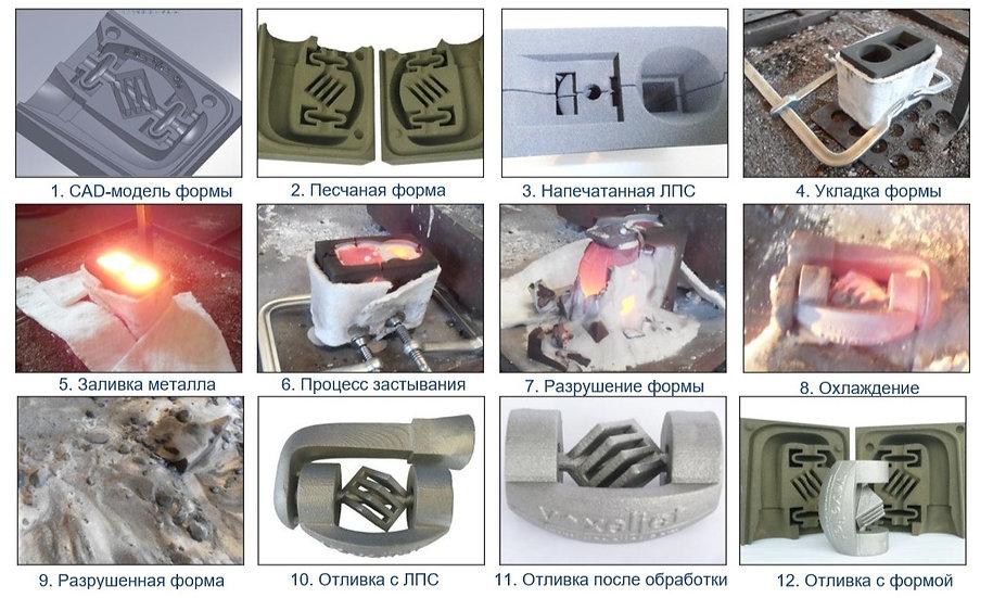 3D-печать песчано-полимерных форм