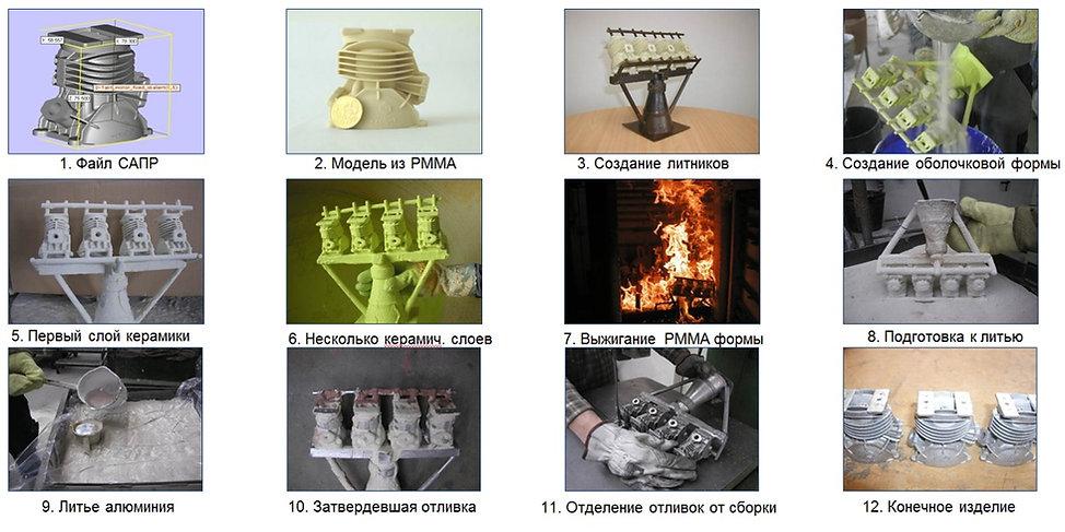 литье по выжигаемым моделям ЛВМ ПММА