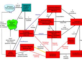 CS 1501: AGI Lecture 6 | Cognitive Architectures