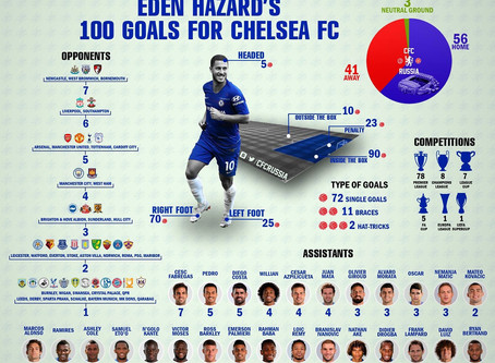 Hazard's Historic 100 Goals for Chelsea