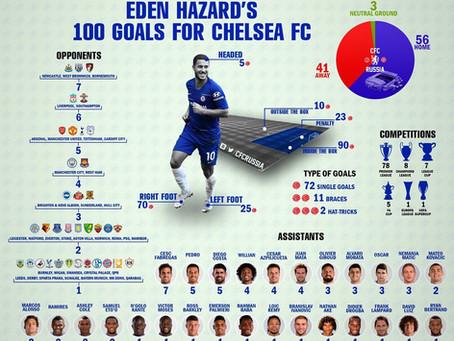 Hazard's Historic 100 Goals for Chelsea