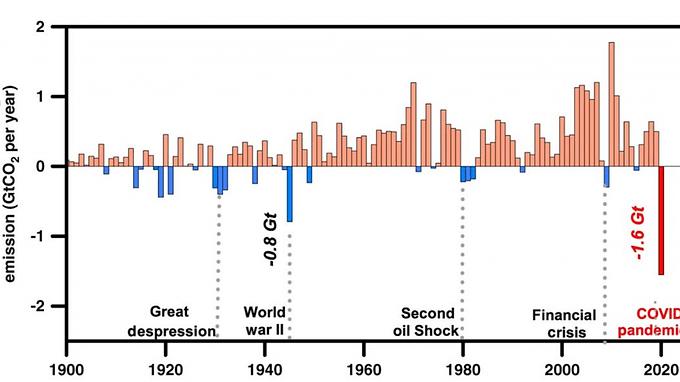 La planète et la pandémie