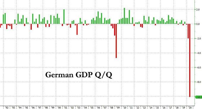 Catastrophes économiques