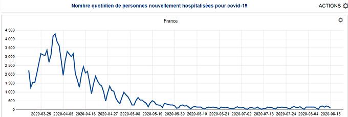 L'obsession sanitaire rapportée à la courbe des hospitalisations