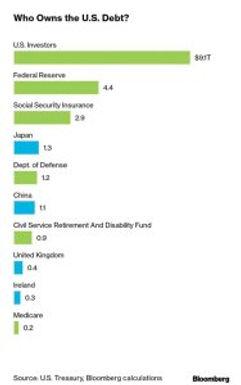 Qui possède la dette américaine ?