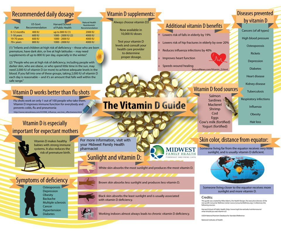 Vitamin D Benefits and Guide