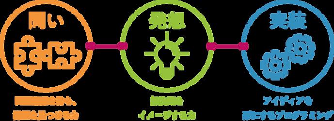 寺子屋ラボ_問い・発想・実装.png