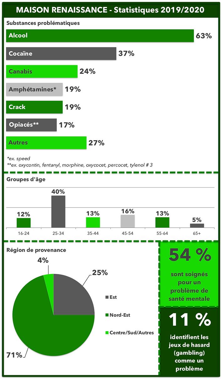 Statistiques Maison Renaissance 2019-202