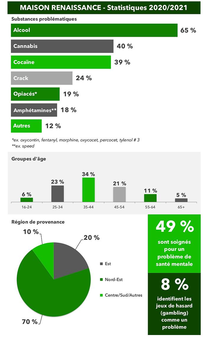 Statistiques Maison Renaissance 2020-202