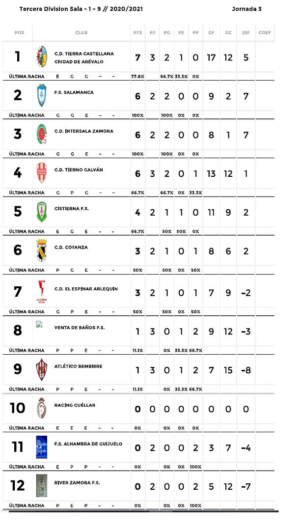 clasificación jornada 3.png