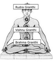 Illustration showing the three psychic knots in yoga