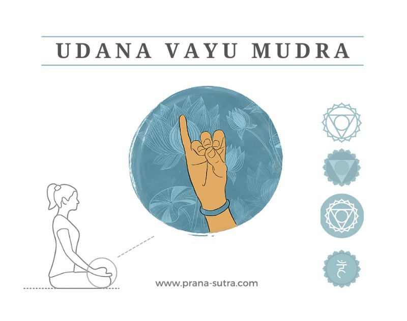 Udana Vayu Mudra for Yoga and Ayurveda annotated