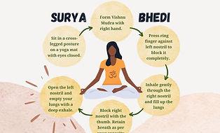 surya-bhedana-pranayama-steps-annotated.jpg