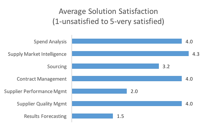 Current supplier Management satisfaction rate