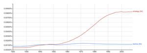 Strategy vs Tactics public discourse over time