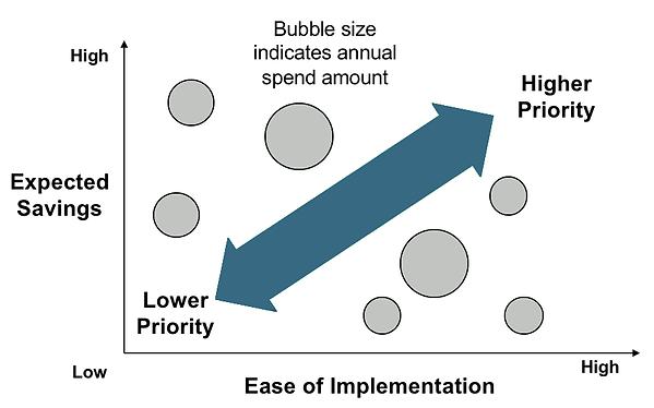 Chart Savings vs ease of implimentations