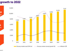 China: Grocery market to reach US$1.62tn by 2022