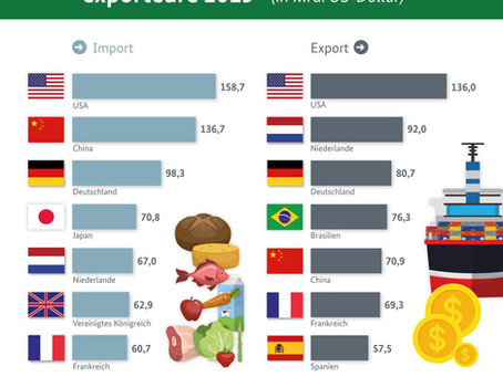 Global: The largest agricultural importers and exporters in 2019