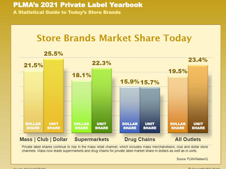 USA: Store brands appeal for US shoppers was unfazed by effect of the pandemic in 2020