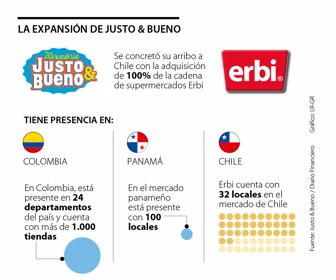 """Chile: The entry of """"Justo & Bueno"""" into Chile"""