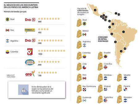 Latin-America: discounters have more than 4,800 stores in the region