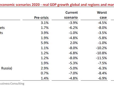 Research: The Russian Economic Retail Outlook