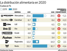Spain: Mercadona lowers prices, but rules out entering a price war with Lidl and Aldi