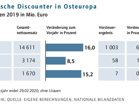 Germany: Quality at a low price is moving back into the focus of customers