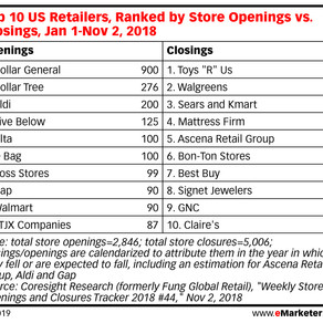 USA: Despite retail woes, Dollar Stores are thriving