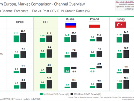 Global: Highest growth rates for Discounters' pre- vs. post-COVID in physical grocery retail